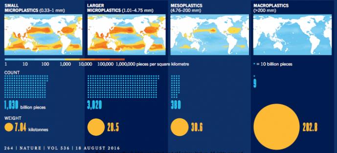 플라스틱 쓰레기의 분포를 보여주는 해양 지도. 왼쪽부터 작은 미세플라스틱, 큰 미세플라스틱, 중간플라스틱, 거대플라스틱이다. 개수를 나타내는 지도로 미세플라스틱이 대부분이고 해류의 영향으로 북반구와 남반구의 중위도 지역에 집중돼 있다. 아래 파란색 점 하나는 100억 개를 뜻한다. 맨 아래 노란색 숫자는 1000t 단위다. - 네이처 제공